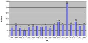 Einsatzzahlen 1999 - 2015