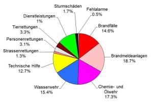 Einsatzstatistik 1998 - 2015
