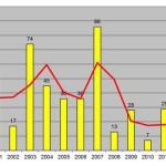 Insektenwehreinsätze 1999 - 2015